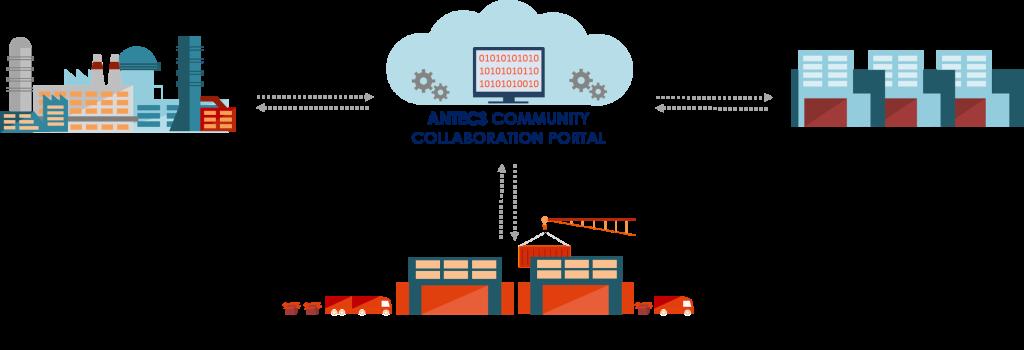 Community collaboration portal_ Figura 1